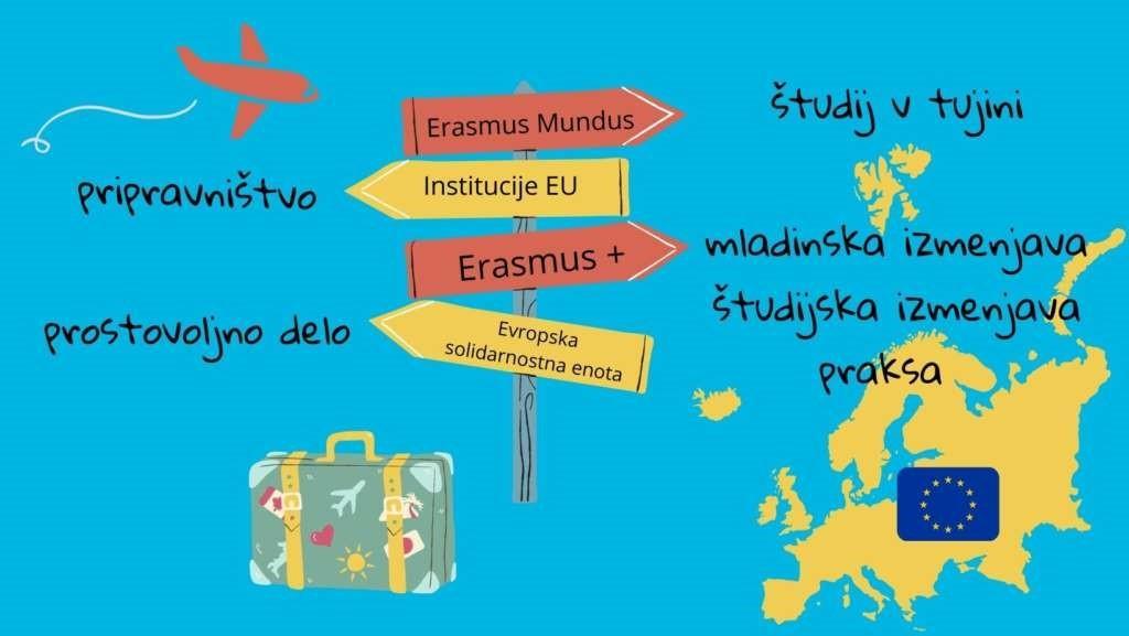 Priložnosti za mlade v EU in po svetu